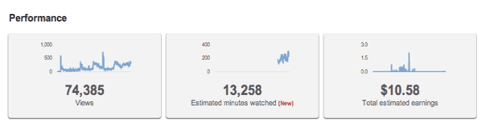 youtube vidoes performance stats