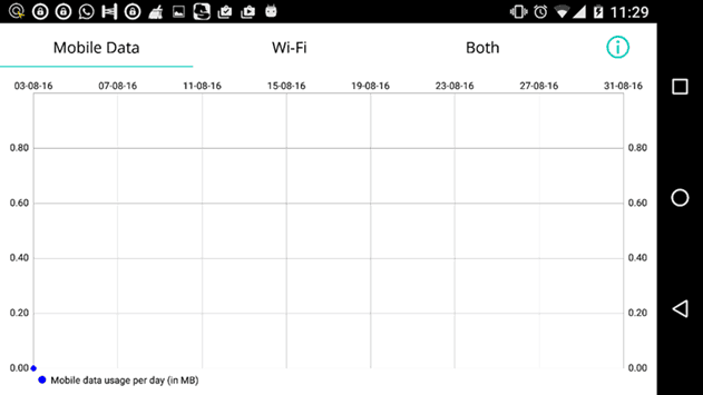 Data Usage App Data Use Chart
