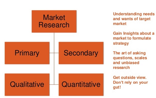 Market Research startup