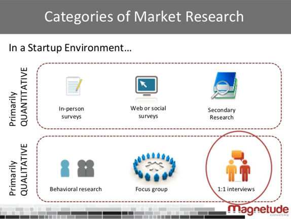 startup market research