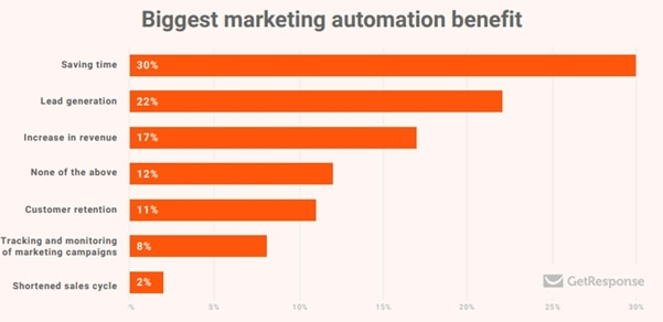 biggest benefits of marketing automation tools