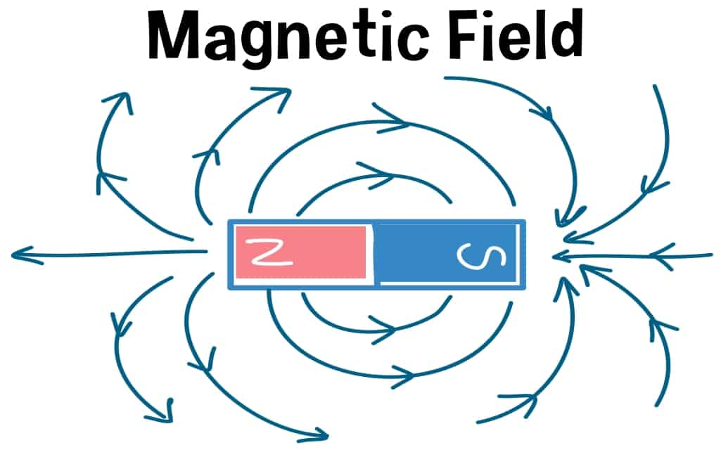 Know Magnet Field