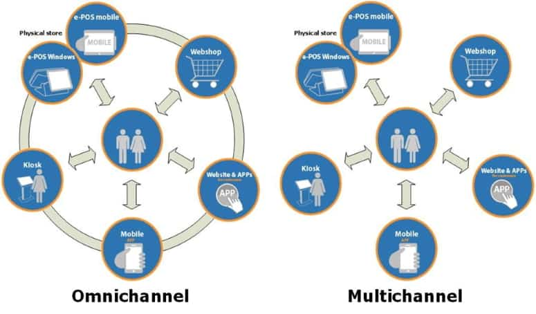 Multichannel to Omnichannel